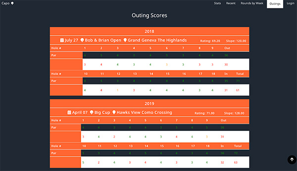 Notonelesson Golf Score Tracker Outings